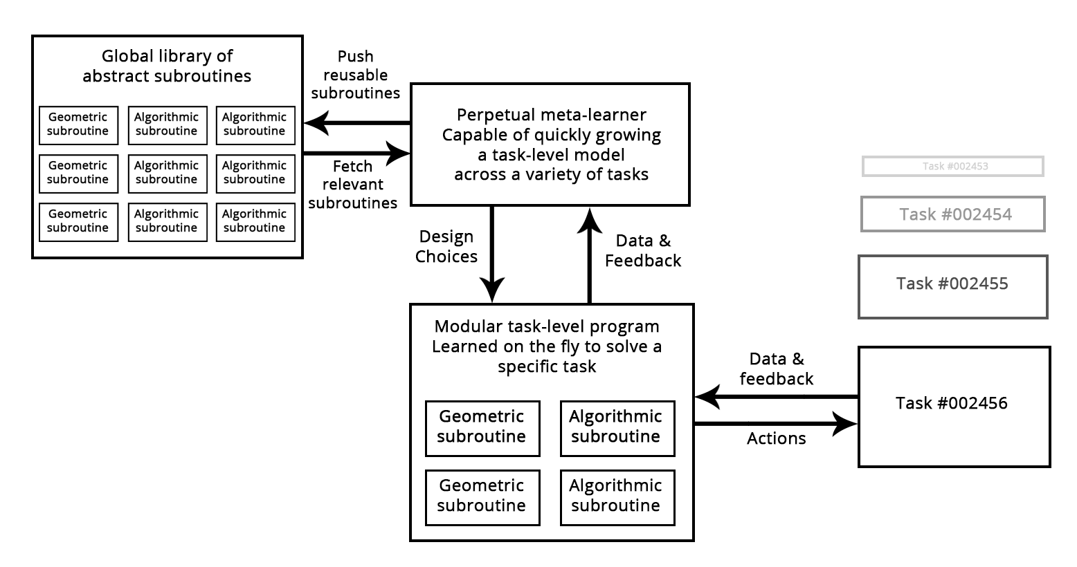 "A meta-learner capable of quickly developing task-specific models using reusable primitives (both algorithmic and geometric), thus achieving ""extreme generalization""."