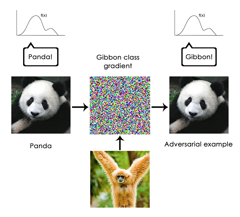 An adversarial example: imperceptible changes in an image can upend a model's classification of the image.