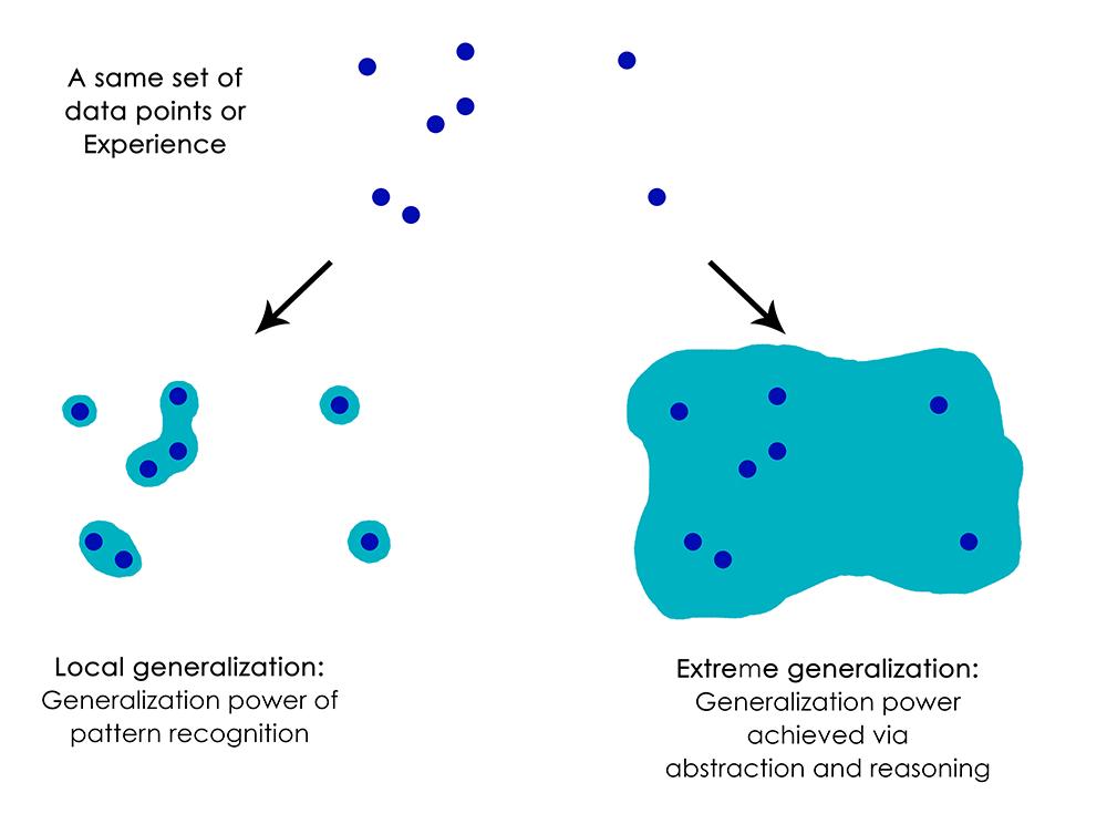 Local generalization vs. extreme generalization.
